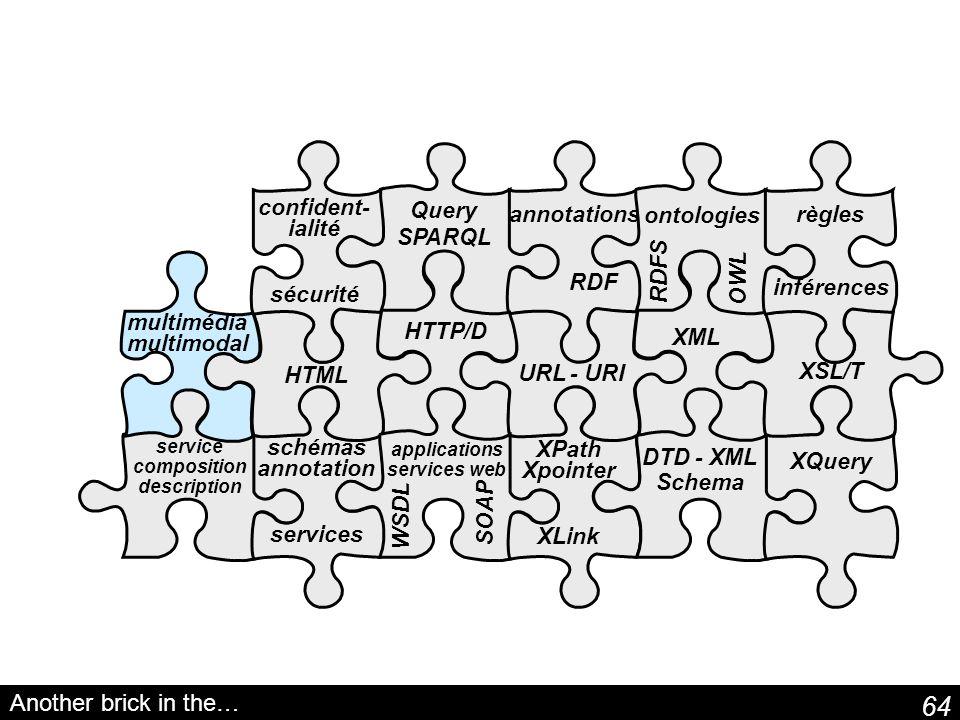 64 schémas annotation services Query SPARQL XPath Xpointer XLink service composition description annotations RDF ontologies RDFS OWL Another brick in the… DTD - XML Schema HTTP/D URL - URI XML HTML XSL/T XQuery applications services web WSDL SOAP confident- ialité sécurité multimédia multimodal règles inférences