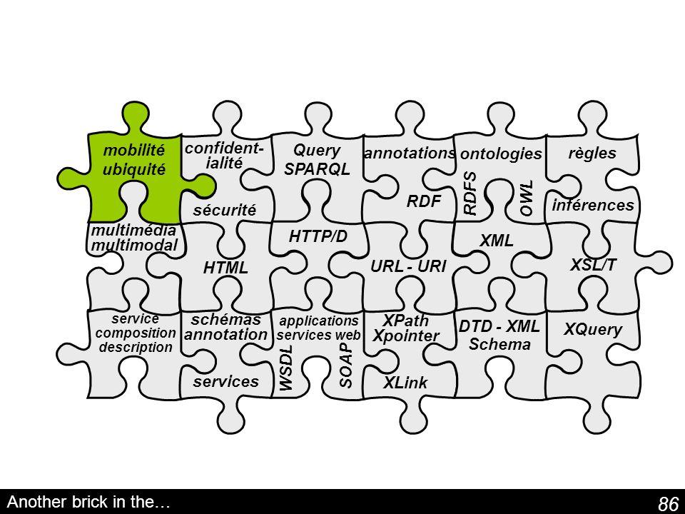 86 schémas annotation services Query SPARQL XPath Xpointer XLink service composition description annotations RDF ontologies RDFS OWL Another brick in the… DTD - XML Schema HTTP/D URL - URI XML HTML XSL/T XQuery applications services web WSDL SOAP confident- ialité sécurité multimédia multimodal mobilité ubiquité règles inférences