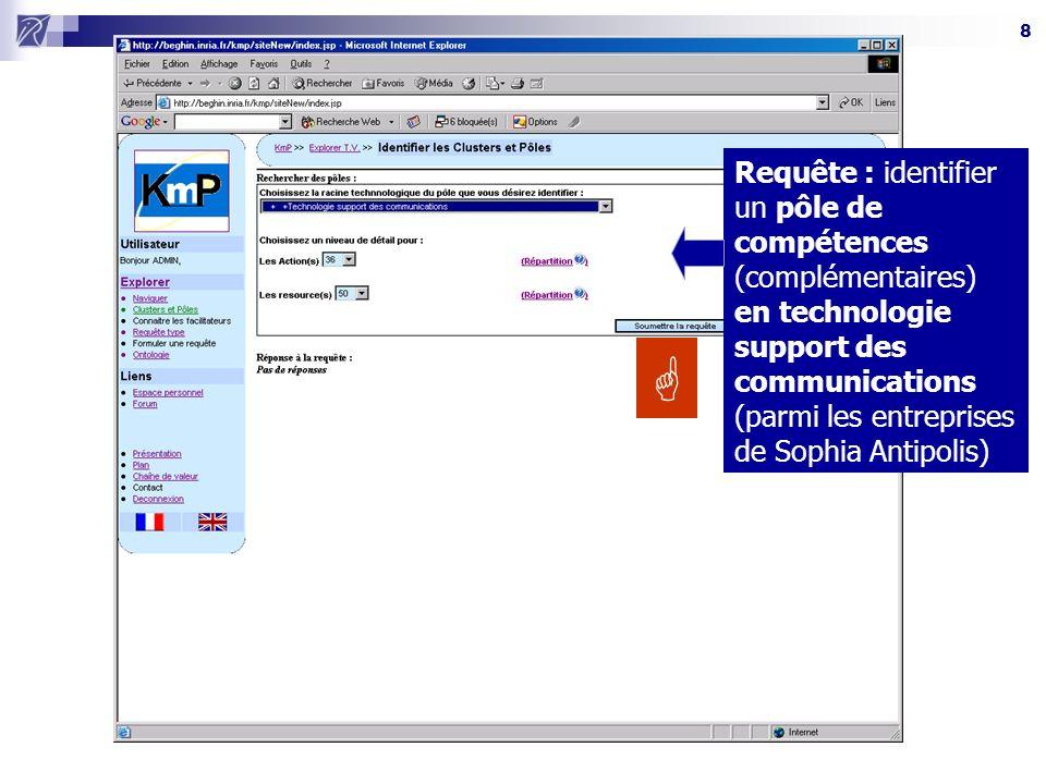 8 Requête : identifier un pôle de compétences (complémentaires) en technologie support des communications (parmi les entreprises de Sophia Antipolis)