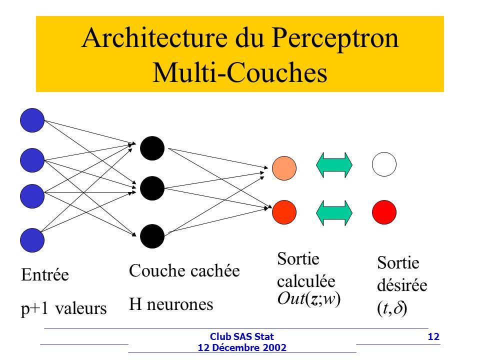 12Club SAS Stat 12 Décembre 2002 Architecture du Perceptron Multi-Couches Entrée p+1 valeurs Couche cachée H neurones Sortie calculée Out(z;w) Sortie