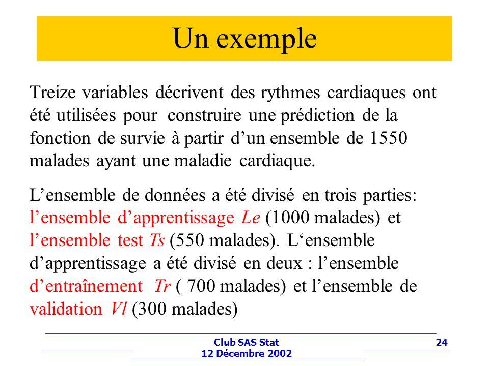 24Club SAS Stat 12 Décembre 2002 Un exemple Treize variables décrivent des rythmes cardiaques ont été utilisées pour construire une prédiction de la f