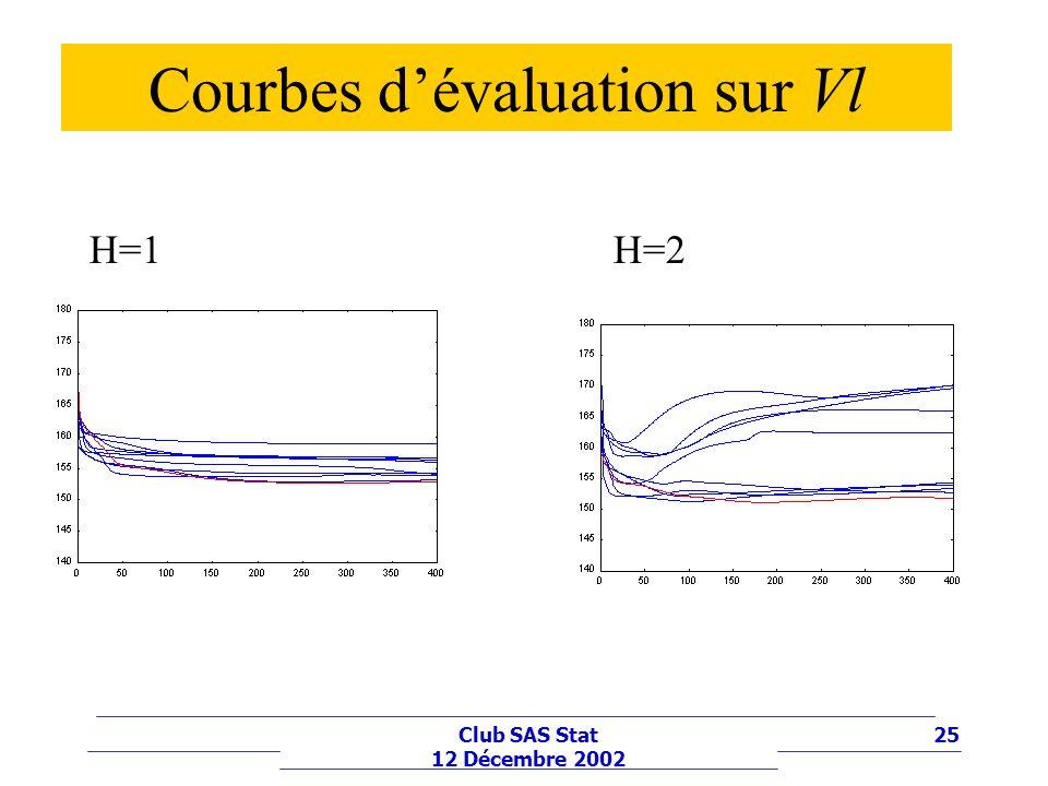 25Club SAS Stat 12 Décembre 2002 Courbes dévaluation sur Vl H=1H=2