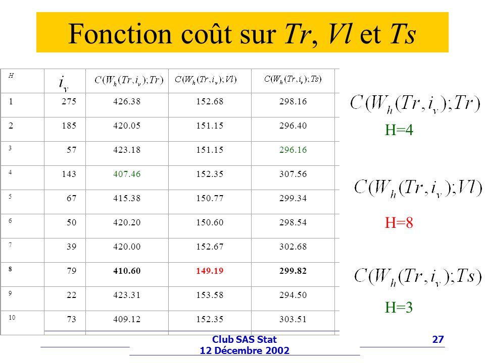 27Club SAS Stat 12 Décembre 2002 Fonction coût sur Tr, Vl et Ts H 1275426.38152.68298.16 0.160.20 2185420.05151.15296.40 1.551.32 3 57423.18151.15296.