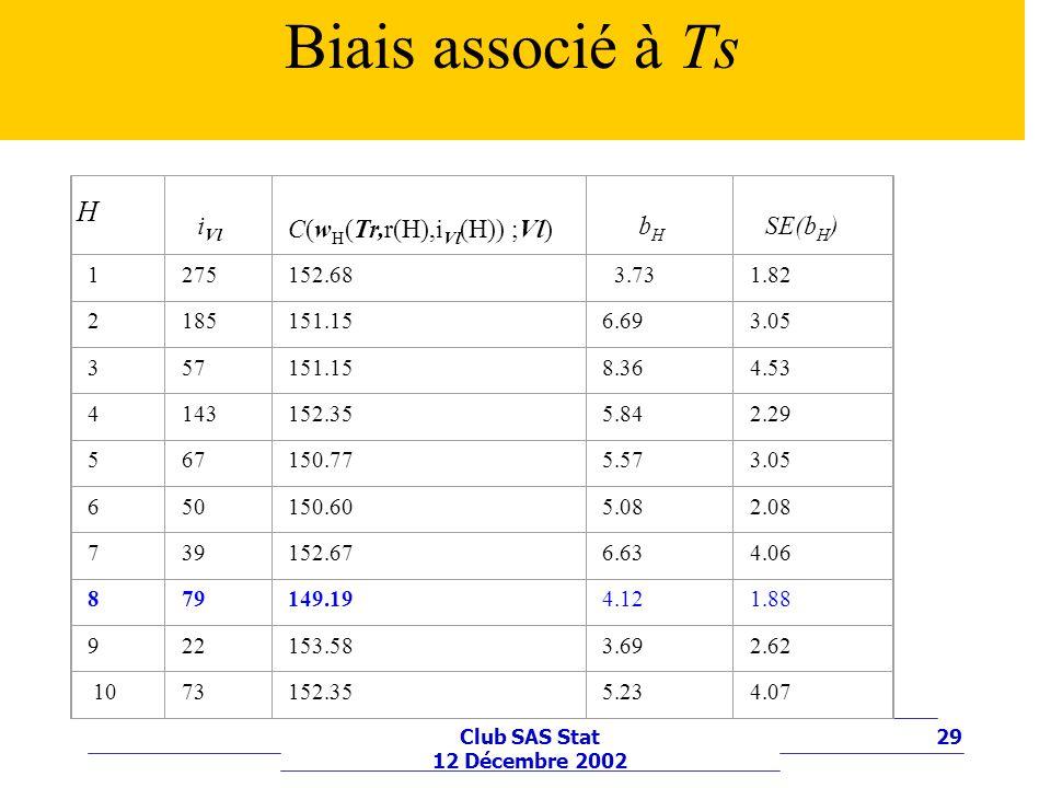 29Club SAS Stat 12 Décembre 2002 Biais associé à Ts H i Vl C(w H (Tr,r(H),i Vl (H)) ;Vl) bH bH SE(b H ) 1275152.68 3.731.82 2185151.156.693.05 357151.