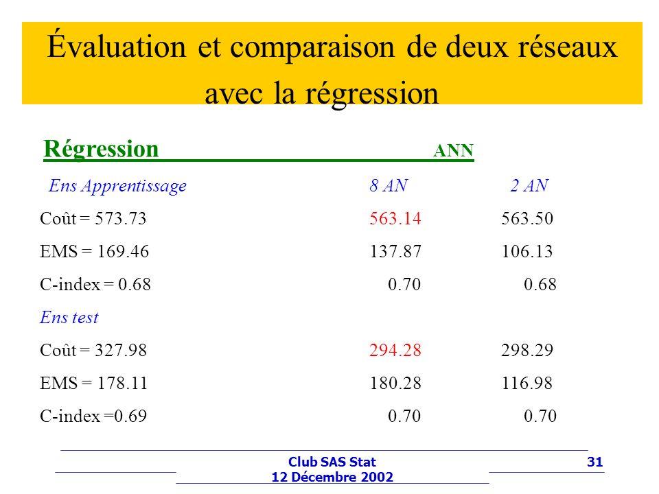 31Club SAS Stat 12 Décembre 2002 Évaluation et comparaison de deux réseaux avec la régression Régression ANN Ens Apprentissage8 AN 2 AN Coût = 573.73