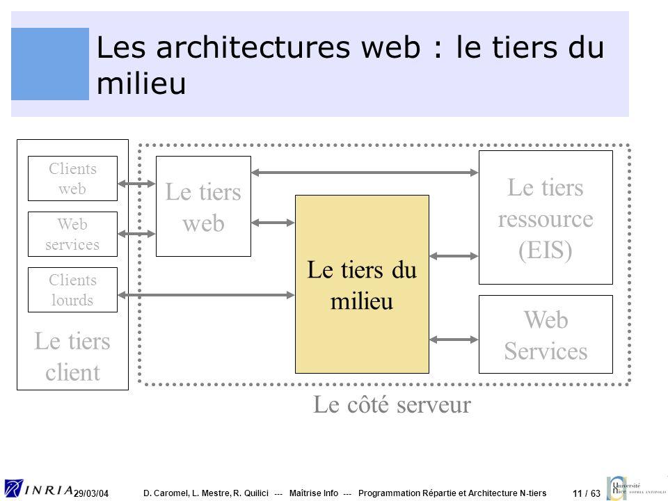 11 / 63 29/03/04 D. Caromel, L. Mestre, R. Quilici --- Maîtrise Info --- Programmation Répartie et Architecture N-tiers Les architectures web : le tie