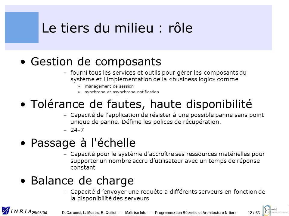 12 / 63 29/03/04 D. Caromel, L. Mestre, R. Quilici --- Maîtrise Info --- Programmation Répartie et Architecture N-tiers Le tiers du milieu : rôle Gest