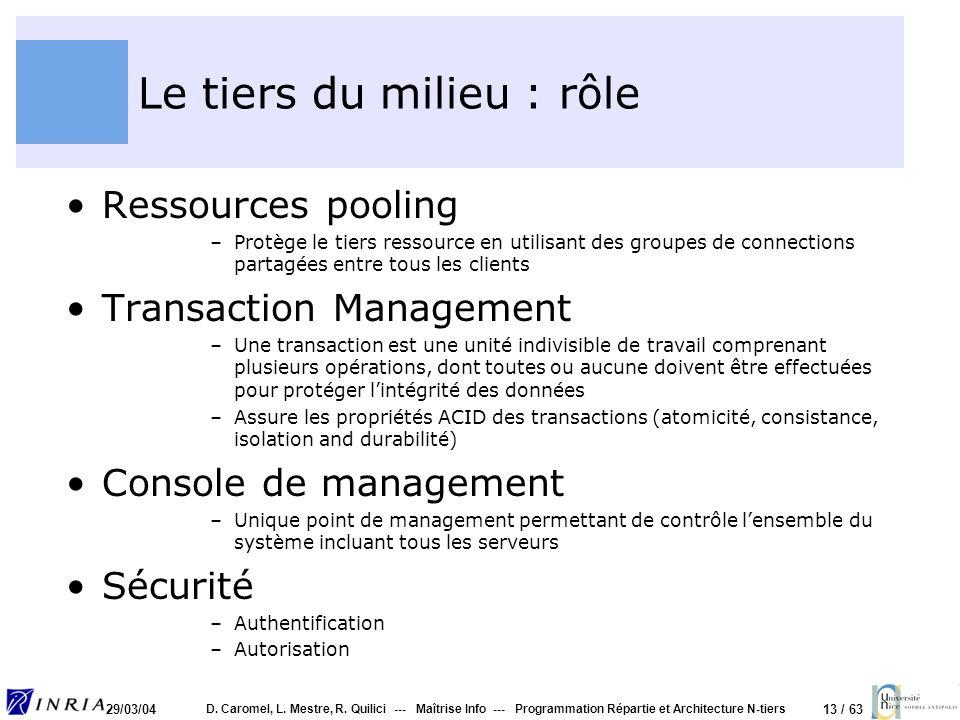 13 / 63 29/03/04 D. Caromel, L. Mestre, R. Quilici --- Maîtrise Info --- Programmation Répartie et Architecture N-tiers Le tiers du milieu : rôle Ress