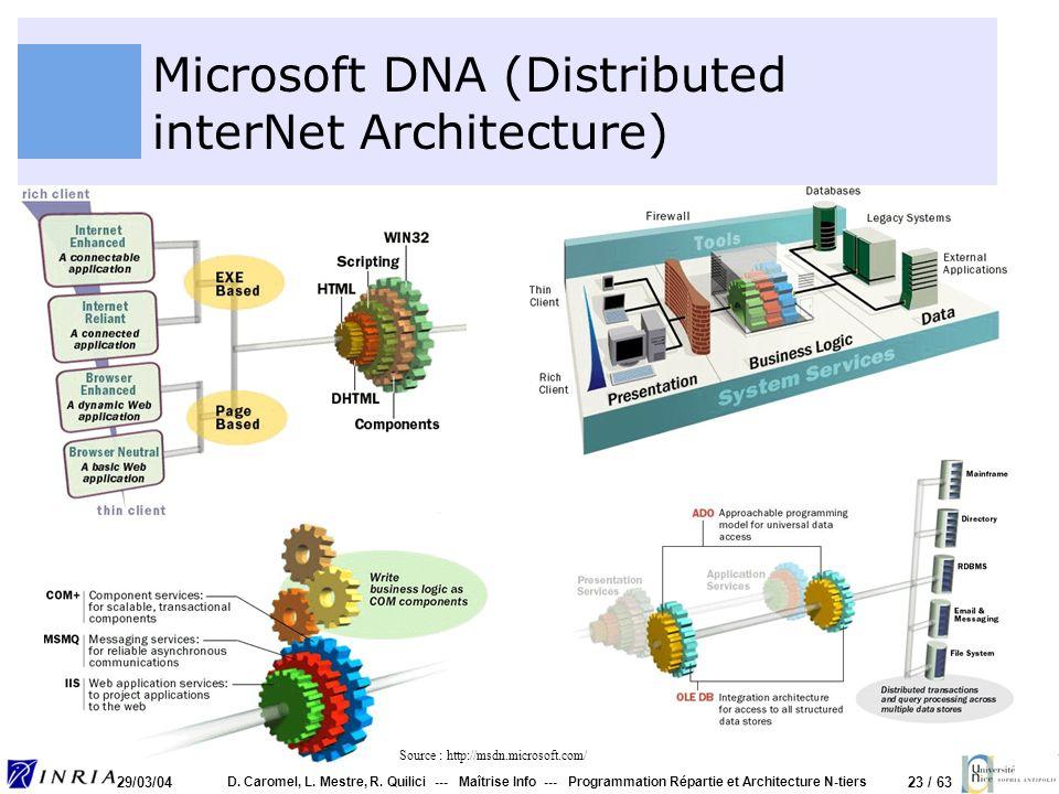 23 / 63 29/03/04 D. Caromel, L. Mestre, R. Quilici --- Maîtrise Info --- Programmation Répartie et Architecture N-tiers Microsoft DNA (Distributed int