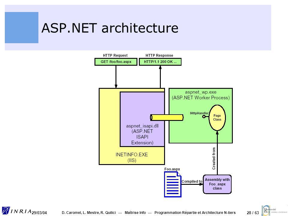 28 / 63 29/03/04 D. Caromel, L. Mestre, R. Quilici --- Maîtrise Info --- Programmation Répartie et Architecture N-tiers ASP.NET architecture
