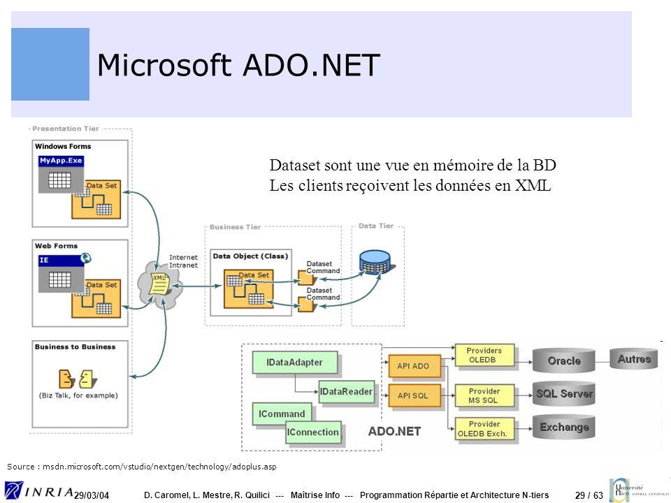 29 / 63 29/03/04 D. Caromel, L. Mestre, R. Quilici --- Maîtrise Info --- Programmation Répartie et Architecture N-tiers Microsoft ADO.NET Dataset sont
