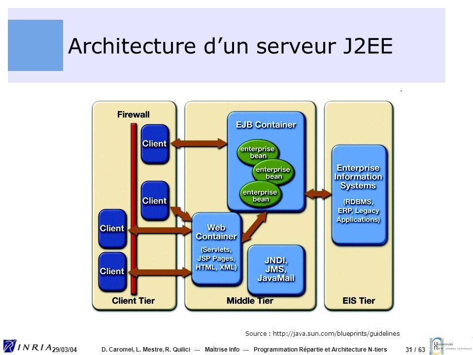 31 / 63 29/03/04 D. Caromel, L. Mestre, R. Quilici --- Maîtrise Info --- Programmation Répartie et Architecture N-tiers Architecture dun serveur J2EE