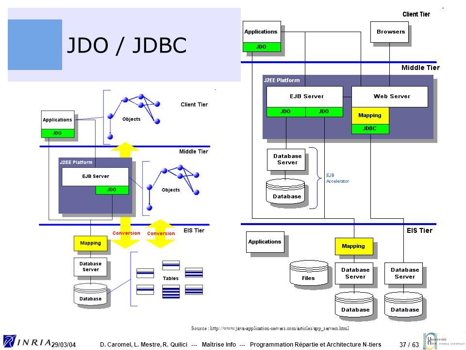 37 / 63 29/03/04 D. Caromel, L. Mestre, R. Quilici --- Maîtrise Info --- Programmation Répartie et Architecture N-tiers JDO / JDBC Source : http://www