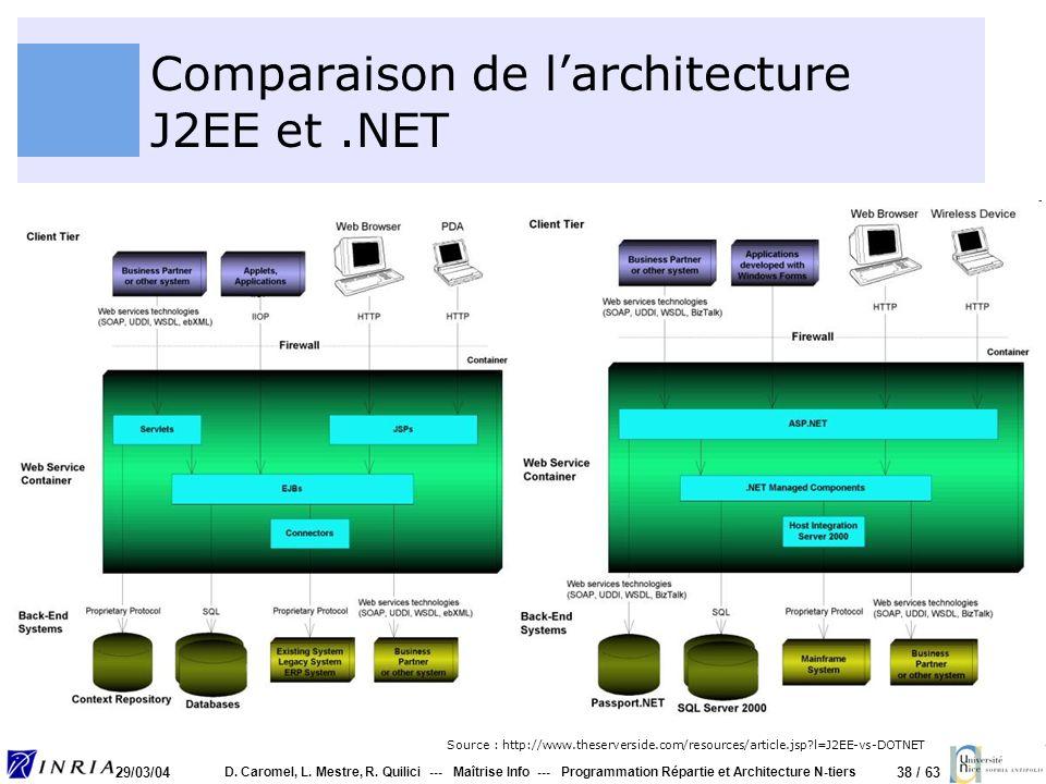 38 / 63 29/03/04 D. Caromel, L. Mestre, R. Quilici --- Maîtrise Info --- Programmation Répartie et Architecture N-tiers Comparaison de larchitecture J