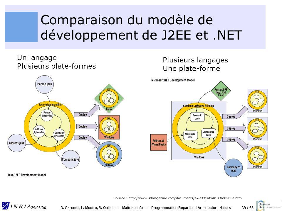 39 / 63 29/03/04 D. Caromel, L. Mestre, R. Quilici --- Maîtrise Info --- Programmation Répartie et Architecture N-tiers Comparaison du modèle de dével