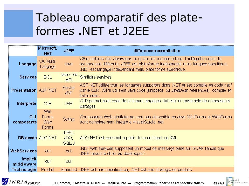 41 / 63 29/03/04 D. Caromel, L. Mestre, R. Quilici --- Maîtrise Info --- Programmation Répartie et Architecture N-tiers Tableau comparatif des plate-