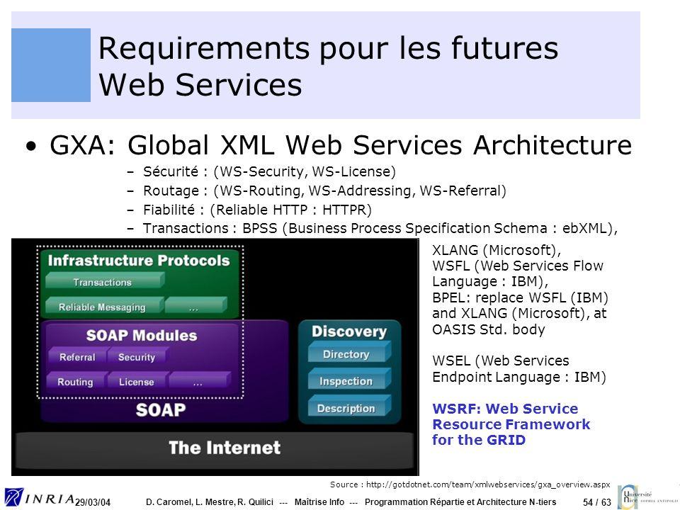 54 / 63 29/03/04 D. Caromel, L. Mestre, R. Quilici --- Maîtrise Info --- Programmation Répartie et Architecture N-tiers Requirements pour les futures