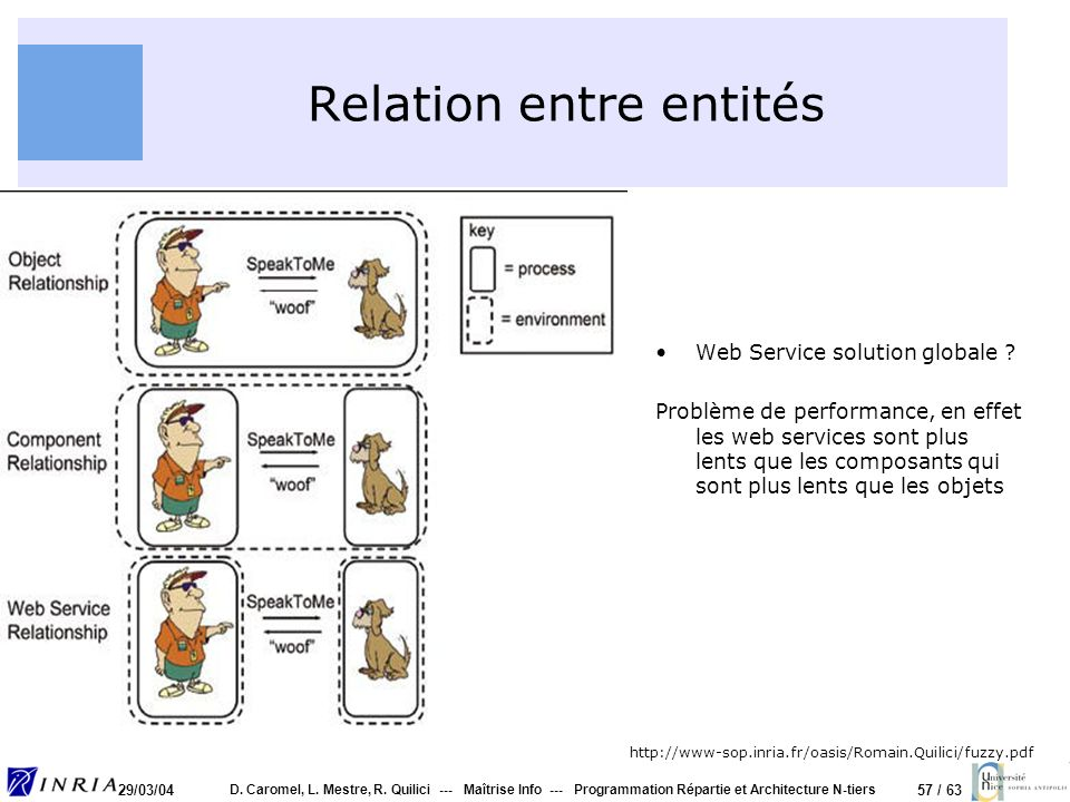 57 / 63 29/03/04 D. Caromel, L. Mestre, R. Quilici --- Maîtrise Info --- Programmation Répartie et Architecture N-tiers Relation entre entités Web Ser