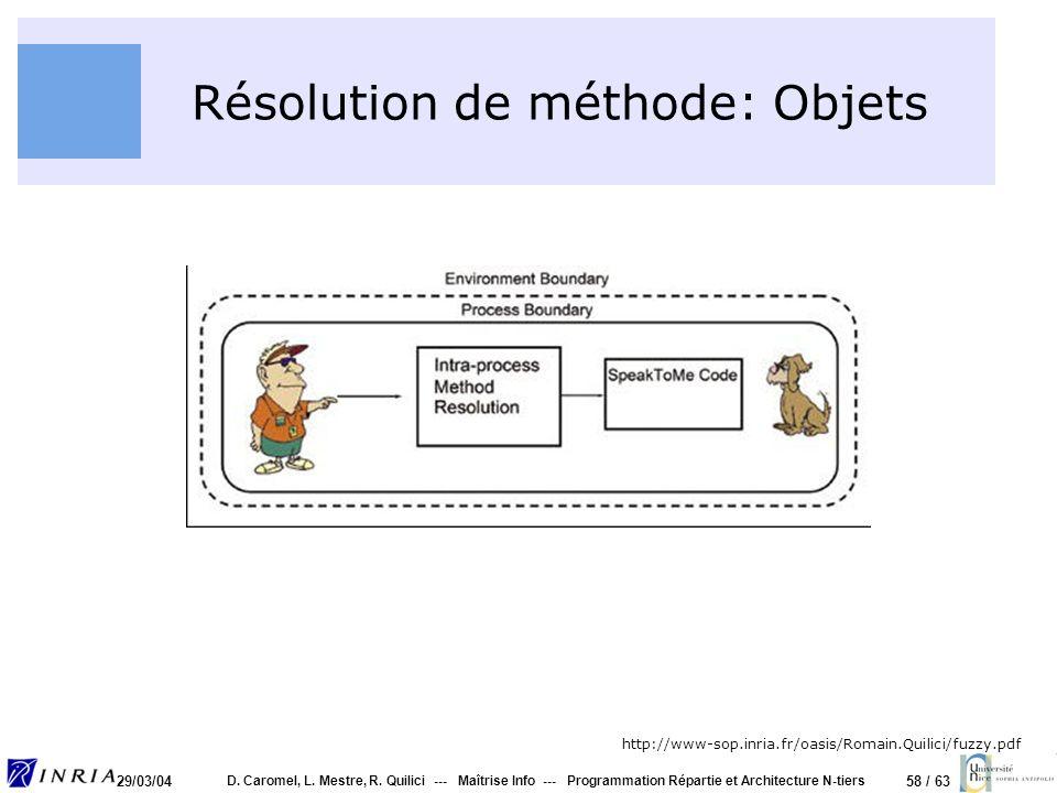 58 / 63 29/03/04 D. Caromel, L. Mestre, R. Quilici --- Maîtrise Info --- Programmation Répartie et Architecture N-tiers Résolution de méthode: Objets