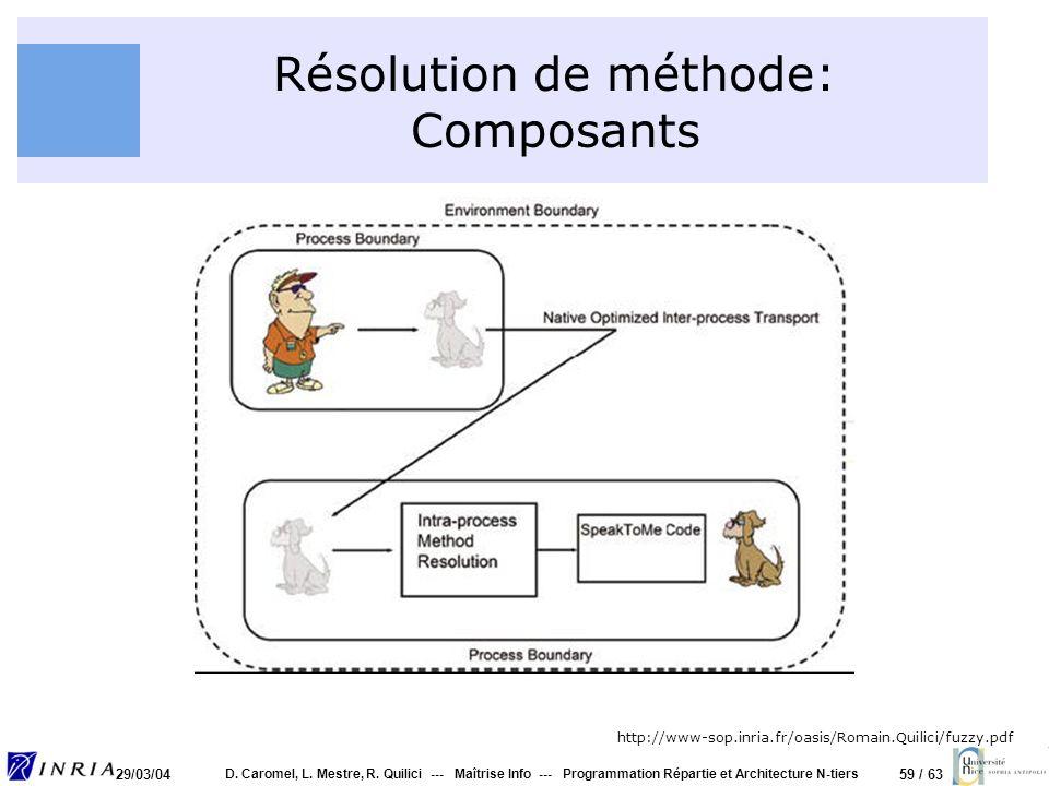 59 / 63 29/03/04 D. Caromel, L. Mestre, R. Quilici --- Maîtrise Info --- Programmation Répartie et Architecture N-tiers Résolution de méthode: Composa