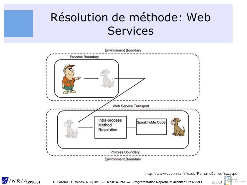 60 / 63 29/03/04 D. Caromel, L. Mestre, R. Quilici --- Maîtrise Info --- Programmation Répartie et Architecture N-tiers Résolution de méthode: Web Ser