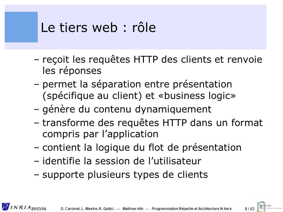 8 / 63 29/03/04 D. Caromel, L. Mestre, R. Quilici --- Maîtrise Info --- Programmation Répartie et Architecture N-tiers Le tiers web : rôle –reçoit les