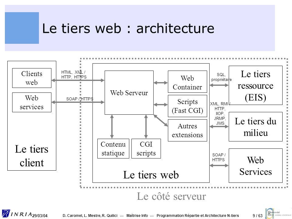 9 / 63 29/03/04 D. Caromel, L. Mestre, R. Quilici --- Maîtrise Info --- Programmation Répartie et Architecture N-tiers Le tiers web : architecture Le