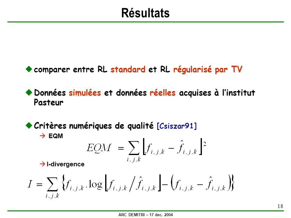 ARC DEMITRI – 17 dec. 2004 18 Résultats standardrégularisé par TV comparer entre RL standard et RL régularisé par TV Données simulées et données réell