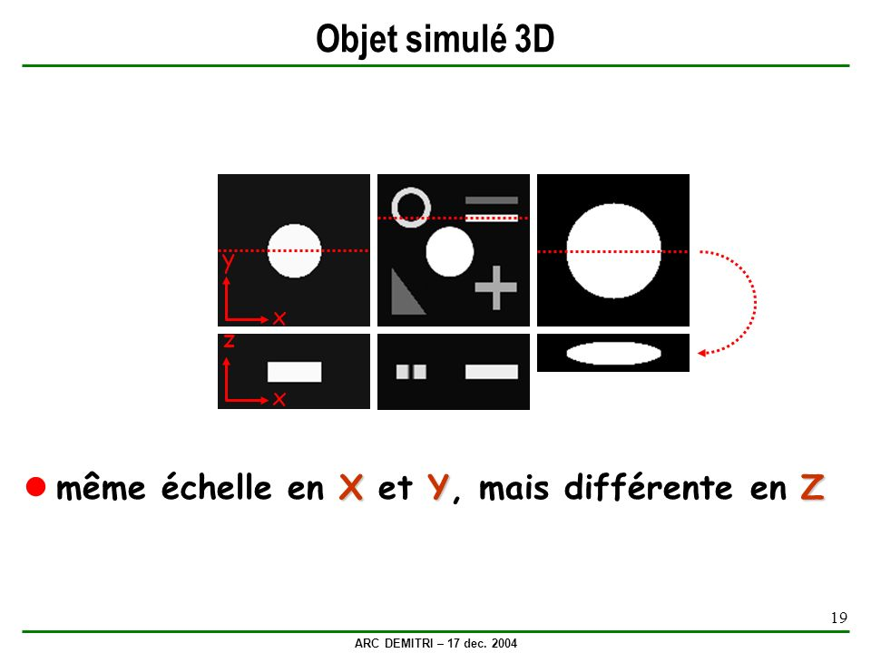 ARC DEMITRI – 17 dec. 2004 19 Objet simulé 3D x y XYZ même échelle en X et Y, mais différente en Z x z