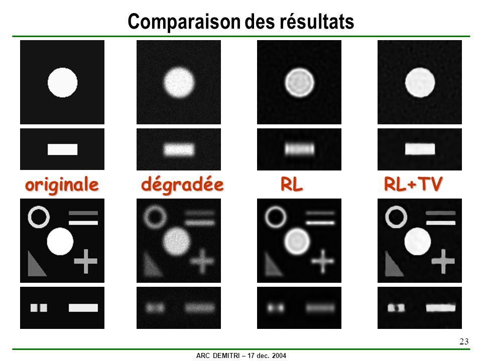 ARC DEMITRI – 17 dec. 2004 23 Comparaison des résultats originale dégradée RL RL+TV