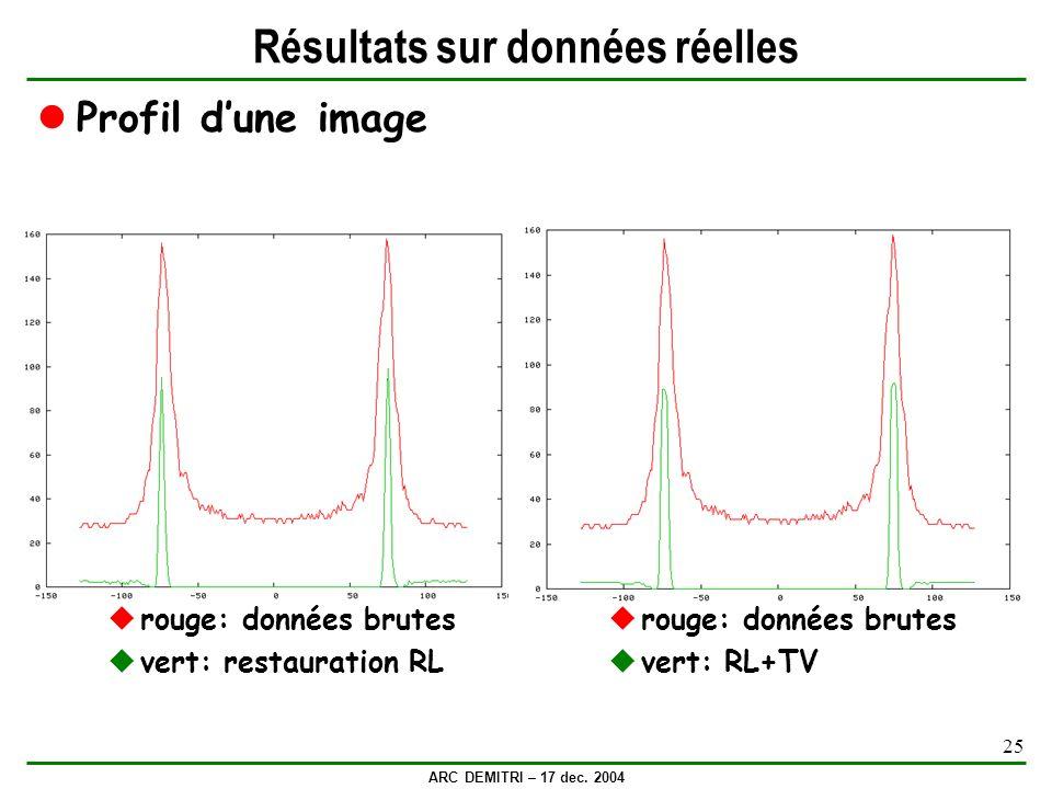 ARC DEMITRI – 17 dec. 2004 25 Résultats sur données réelles Profil dune image rouge: données brutes vert: restauration RL rouge: données brutes vert: