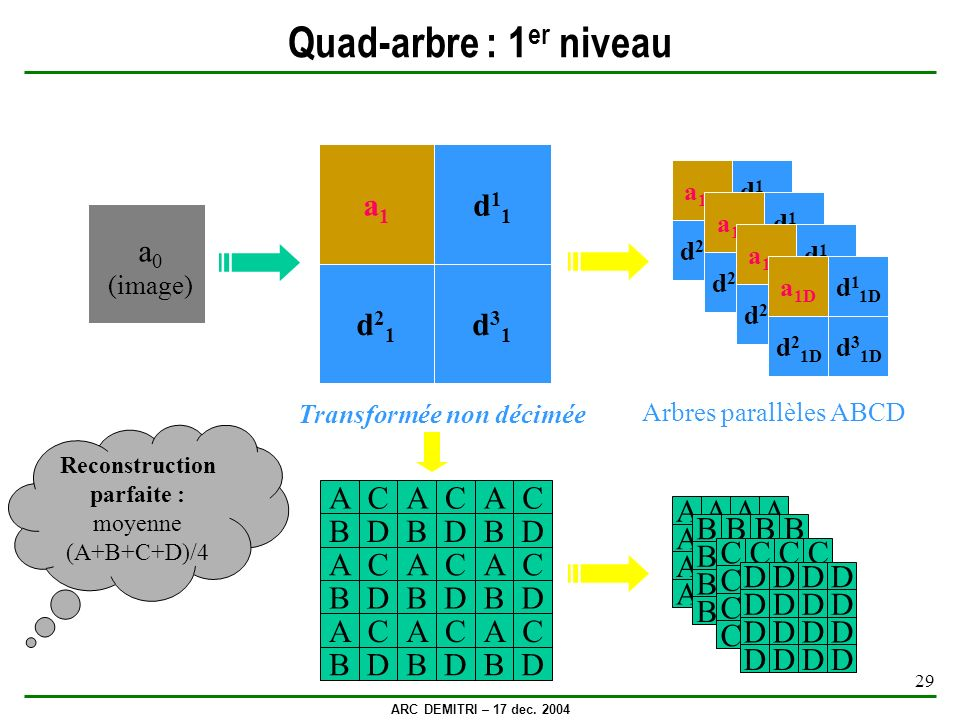 ARC DEMITRI – 17 dec. 2004 29 Quad-arbre : 1 er niveau a 0 (image) a1a1 d21d21 d11d11 d31d31 Transformée non décimée Reconstruction parfaite : moyenne
