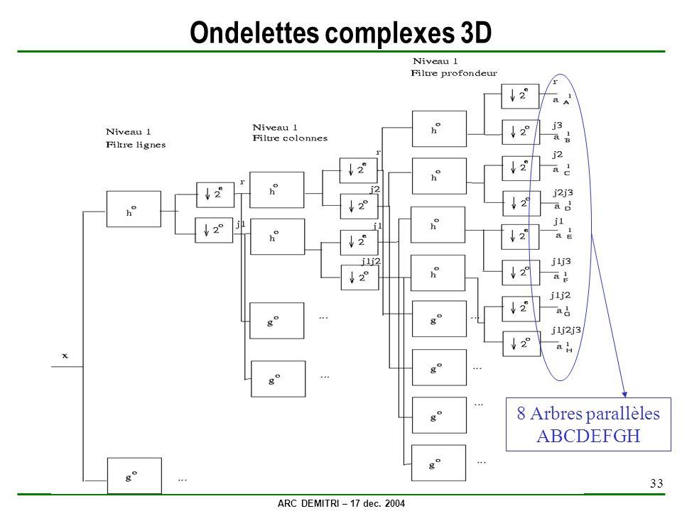 ARC DEMITRI – 17 dec. 2004 33 Ondelettes complexes 3D 8 Arbres parallèles ABCDEFGH