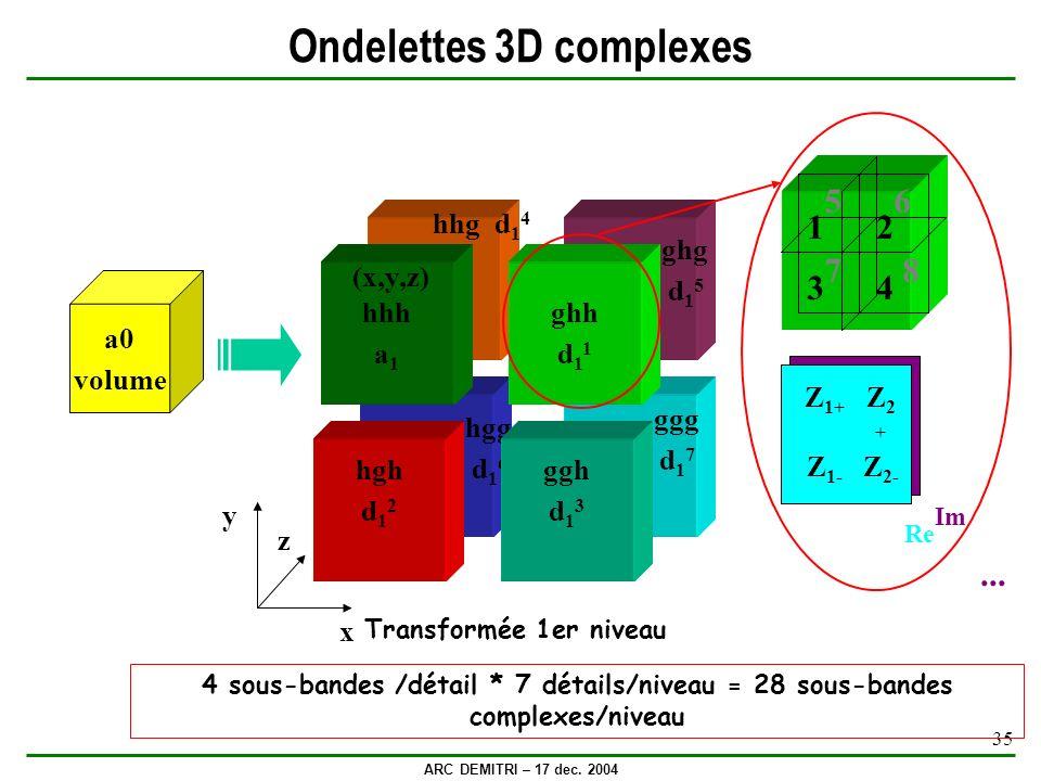 ARC DEMITRI – 17 dec. 2004 35 Ondelettes 3D complexes hgg d 1 6 hhg d 1 4 ghg d 1 5 ggg d 1 7 hgh d 1 2 ggh d 1 3 ghh d 1 1 y x z hhh a 1 (x,y,z) a0 v