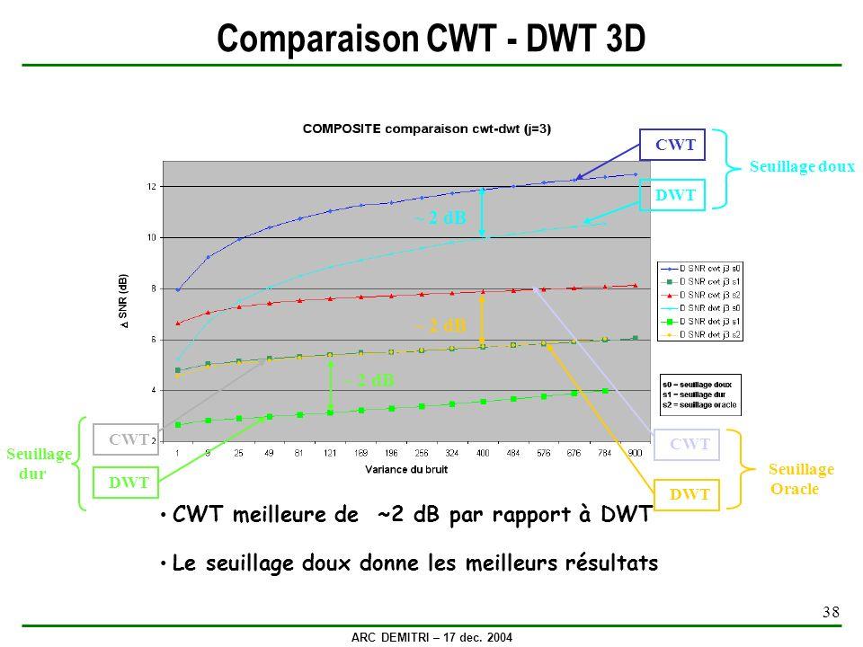 ARC DEMITRI – 17 dec. 2004 38 Comparaison CWT - DWT 3D CWT meilleure de ~2 dB par rapport à DWT Le seuillage doux donne les meilleurs résultats ~ 2 dB