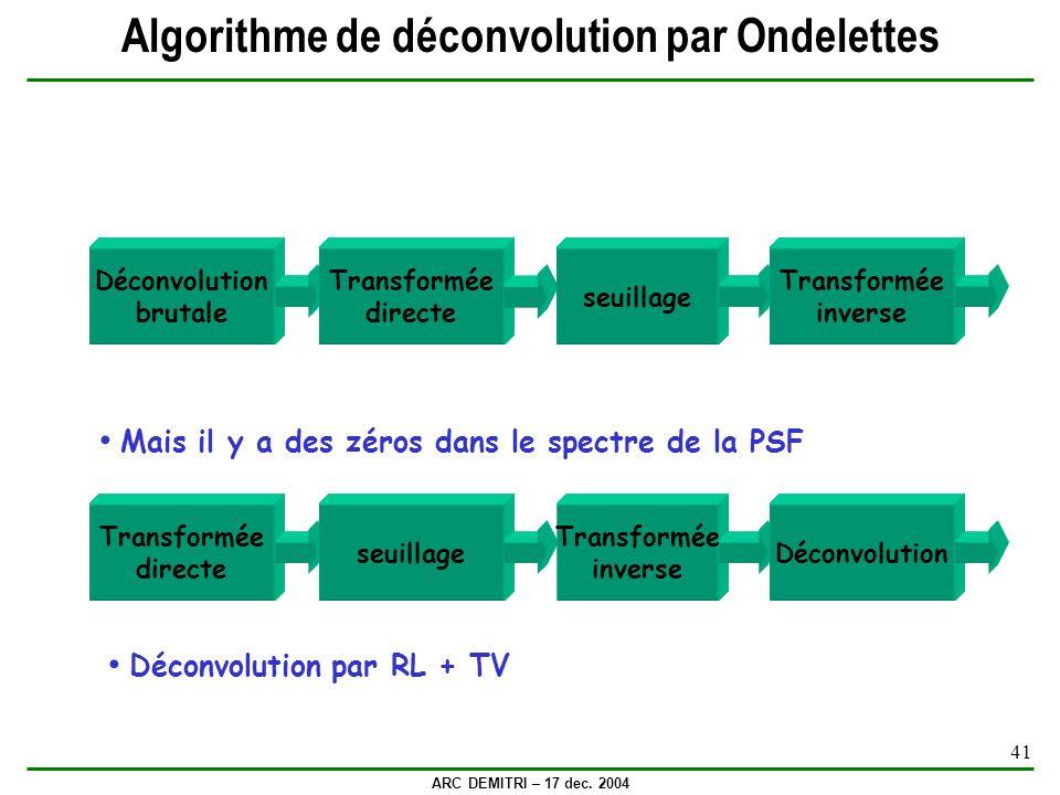 ARC DEMITRI – 17 dec. 2004 41 Algorithme de déconvolution par Ondelettes Déconvolution brutale Transformée directe seuillage Transformée inverse Mais