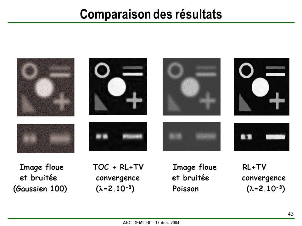ARC DEMITRI – 17 dec. 2004 43 Comparaison des résultats Image floue TOC + RL+TV Image floue RL+TV et bruitée convergence et bruitée convergence (Gauss