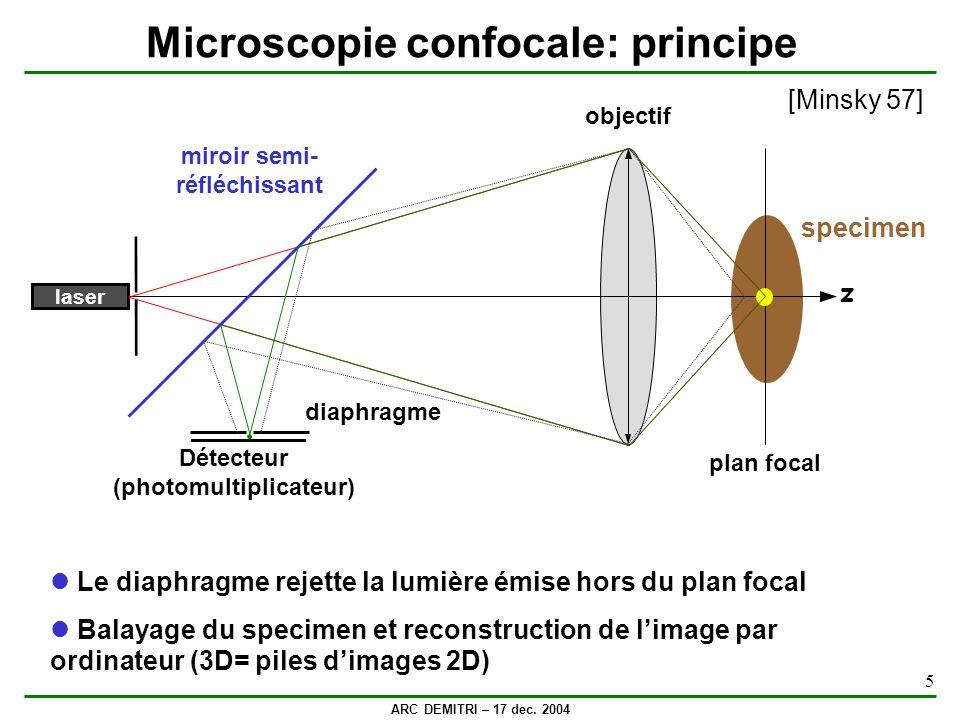 ARC DEMITRI – 17 dec. 2004 5 Microscopie confocale: principe z objectif laser diaphragme miroir semi- réfléchissant Détecteur (photomultiplicateur) pl