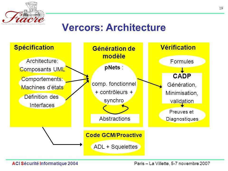 19 ACI Sécurité Informatique 2004Paris – La Villette, 5-7 novembre 2007 Vercors: Architecture Spécification Génération de modèle Vérification CADP Génération, Minimisation, validation Preuves et Diagnostiques Formules Architecture: Composants UML Comportements: Machines détats Abstractions Code GCM/Proactive ADL + Squelettes Définition des Interfaces pNets : comp.