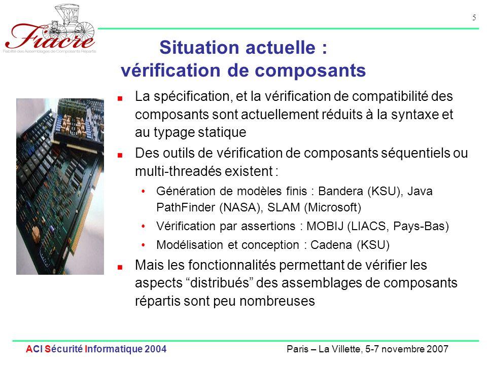 5 ACI Sécurité Informatique 2004Paris – La Villette, 5-7 novembre 2007 Situation actuelle : vérification de composants La spécification, et la vérification de compatibilité des composants sont actuellement réduits à la syntaxe et au typage statique Des outils de vérification de composants séquentiels ou multi-threadés existent : Génération de modèles finis : Bandera (KSU), Java PathFinder (NASA), SLAM (Microsoft) Vérification par assertions : MOBIJ (LIACS, Pays-Bas) Modélisation et conception : Cadena (KSU) Mais les fonctionnalités permettant de vérifier les aspects distribués des assemblages de composants répartis sont peu nombreuses