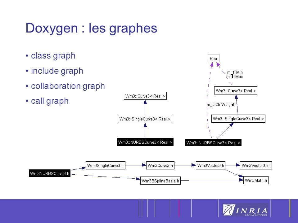 21 Doxygen : les graphes class graph include graph collaboration graph call graph