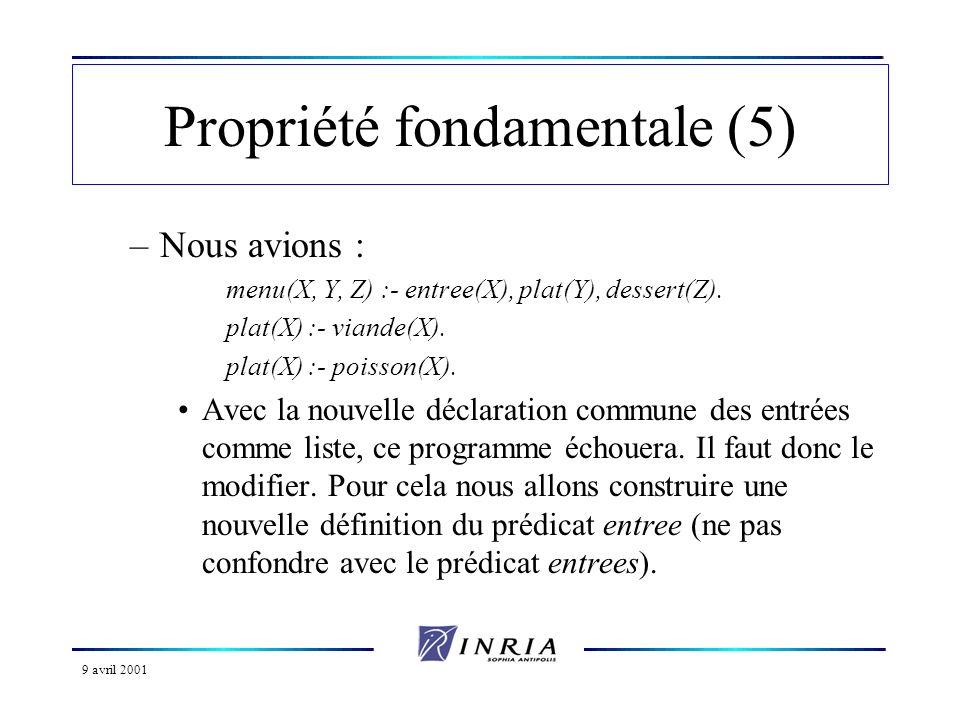 9 avril 2001 Propriété fondamentale (5) –Nous avions : menu(X, Y, Z) :- entree(X), plat(Y), dessert(Z).