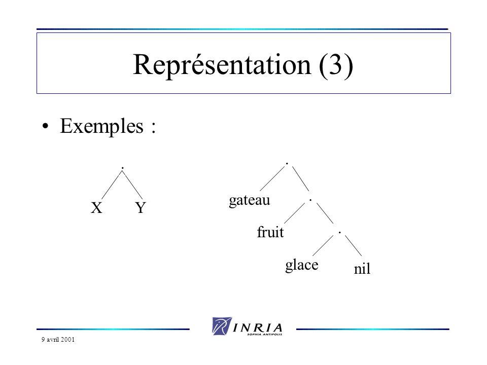 9 avril 2001 Représentation (4) –Lorsque la liste comporte un trop grand nombre d éléments, on admet le codage sans parenthèses Exemples : –X.Y –gateau.fruit.glace.nil