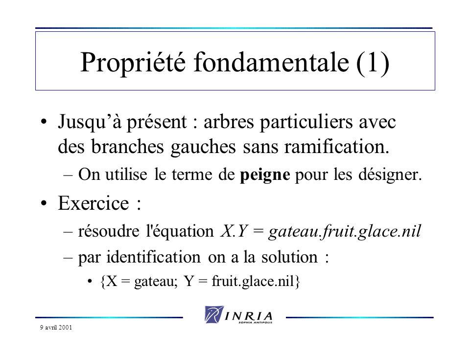 9 avril 2001 Propriété fondamentale (2) La notation X.Y représente une liste dont la tête (le 1er élément) est X et la queue (le reste de la liste) est Y.