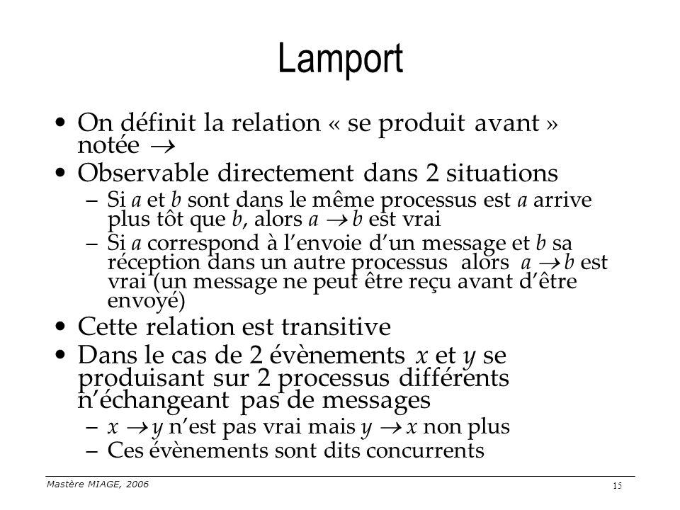 Mastère MIAGE, 2006 15 Lamport On définit la relation « se produit avant » notée Observable directement dans 2 situations –Si a et b sont dans le même