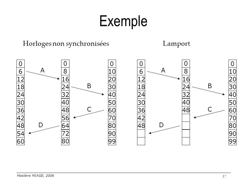 Mastère MIAGE, 2006 17 Exemple Horloges non synchroniséesLamport 99 90 70 80 50 60 0 40 30 20 10 60 54 42 48 30 36 0 24 18 12 6 80 72 56 64 40 48 0 32