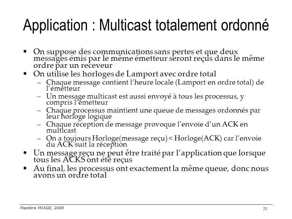 Mastère MIAGE, 2006 20 Application : Multicast totalement ordonné On suppose des communications sans pertes et que deux messages émis par le même émet