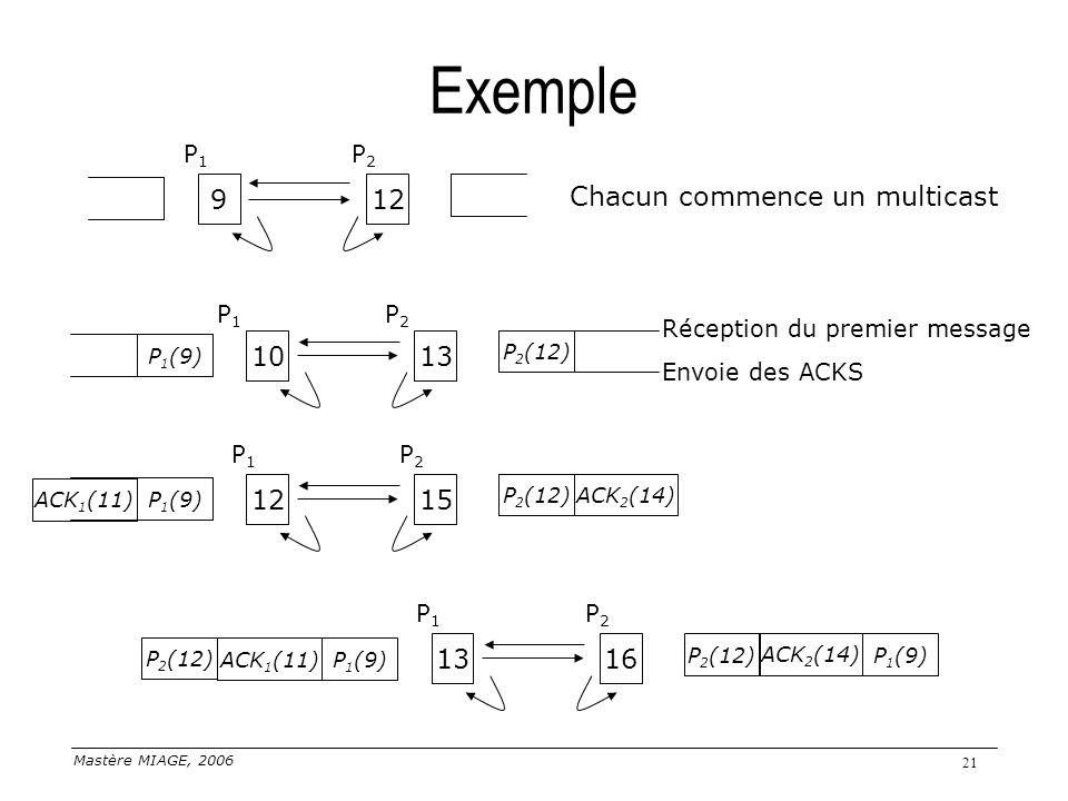 Mastère MIAGE, 2006 21 Exemple 12 Chacun commence un multicast 9 P1P1 P2P2 1310 P1P1 P2P2 P 1 (9) P 2 (12) 1613 P1P1 P2P2 P 1 (9) P 2 (12) ACK 1 (11)