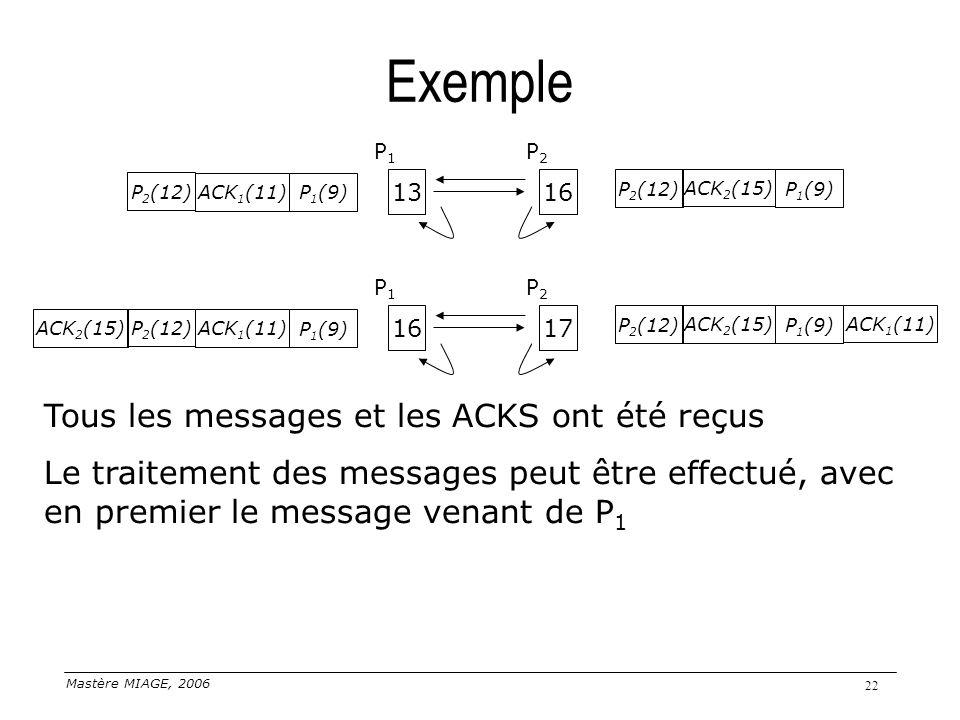 Mastère MIAGE, 2006 22 Exemple 1613 P1P1 P2P2 P 1 (9) P 2 (12) ACK 1 (11) ACK 2 (15) P 2 (12) P 1 (9) 1716 P1P1 P2P2 P 1 (9) P 2 (12) ACK 2 (15) P 2 (