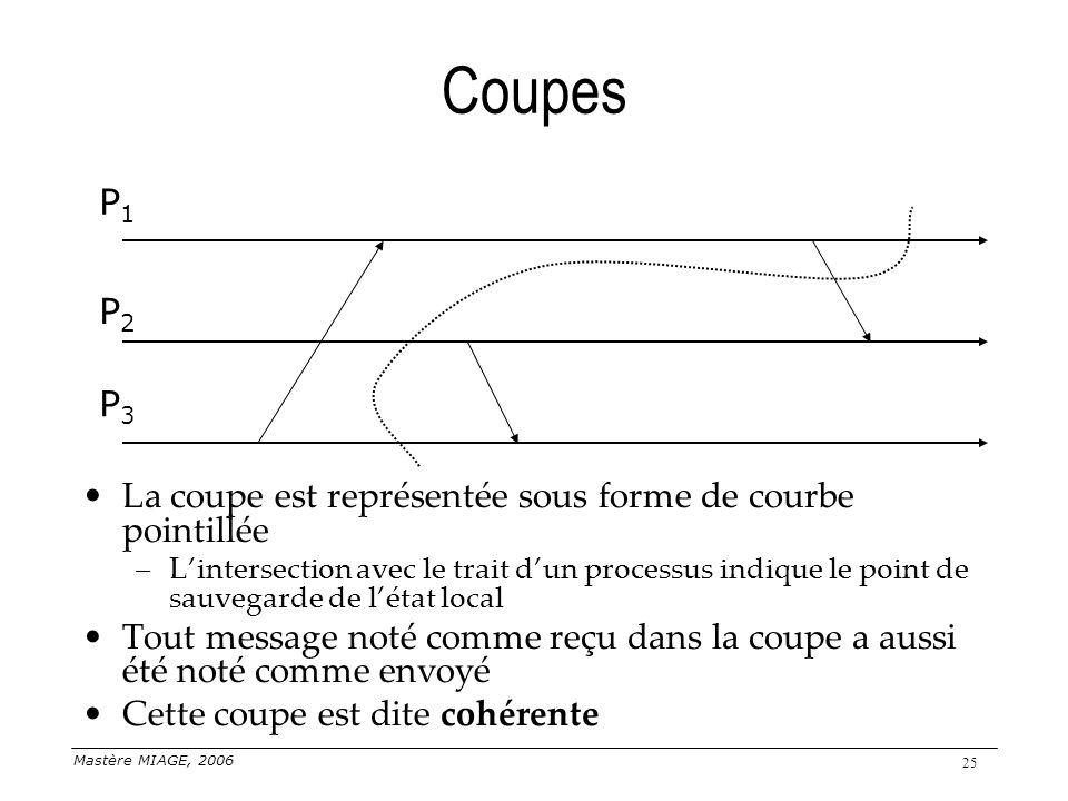 Mastère MIAGE, 2006 25 Coupes La coupe est représentée sous forme de courbe pointillée –Lintersection avec le trait dun processus indique le point de